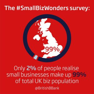 Hidden Britain: Survey reveals only 2% of respondents realise small businesses make up 99% of total UK businesses